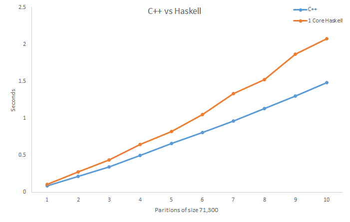 Comparing AVL Trees in C++ and Haskell