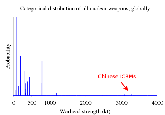 catigorical distribution of all nuclear weapons