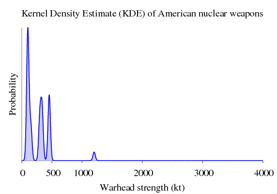 kernel density estimate of american nuclear weapons
